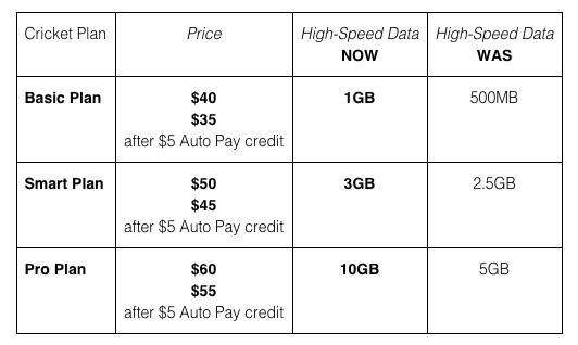Cricket Wireless LTE 4G Data Plans