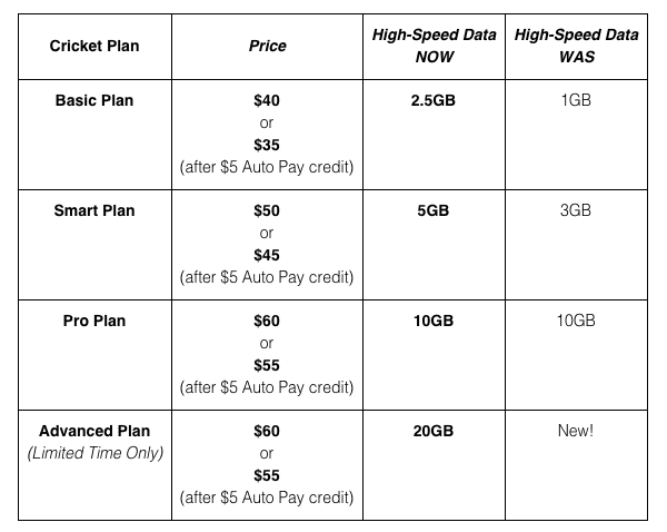 cricket wireless lte data chart